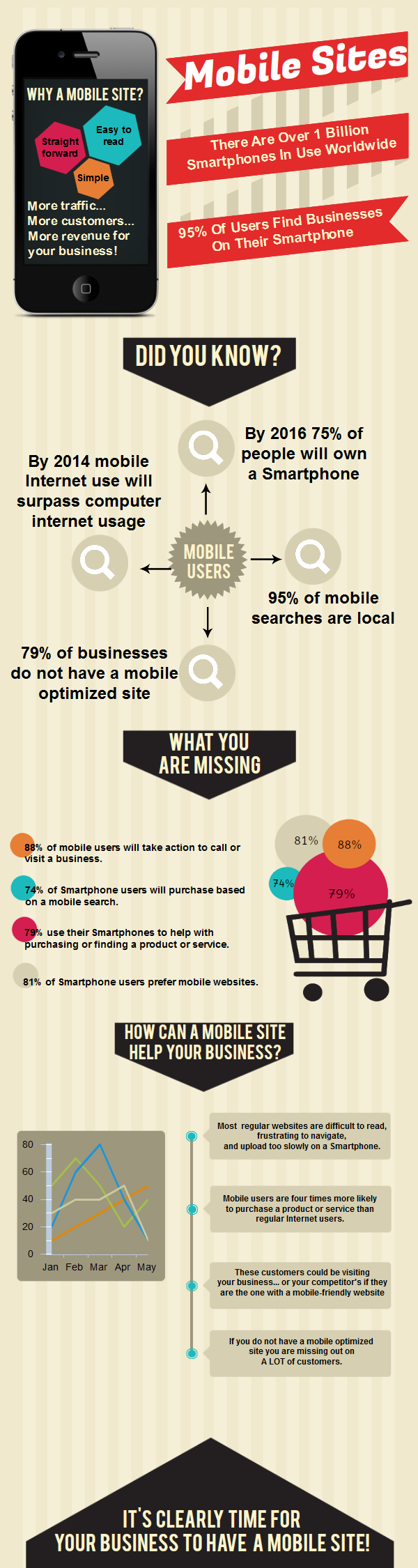 mobile website infographics